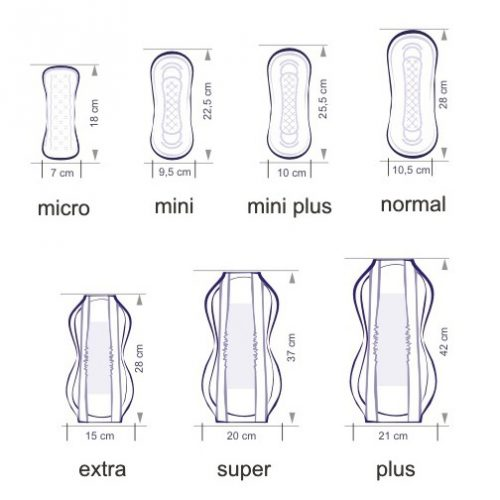 Виды женских прокладок