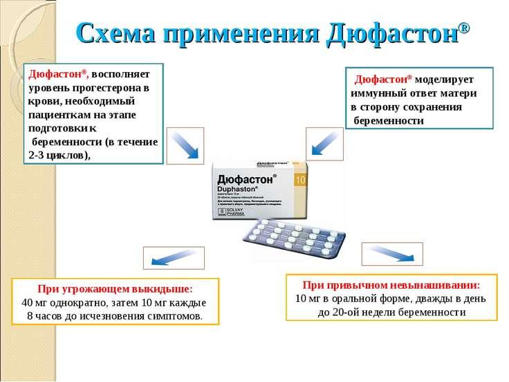 Схема приема дюфастона при беременности