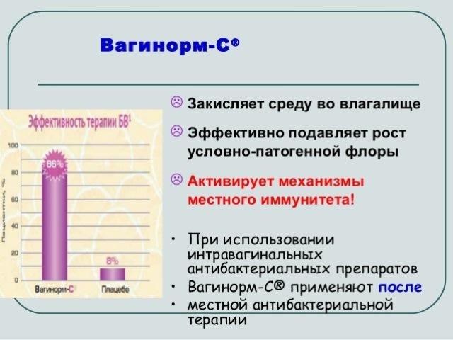 Действие препарата Вагинорм С
