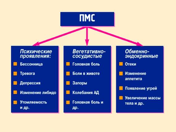 Симптомы ПМС