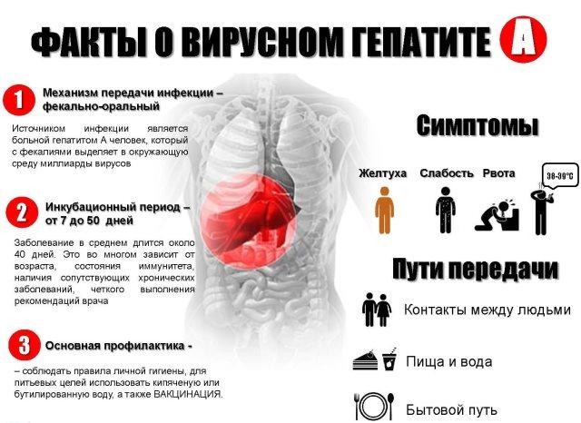 Гепатит А