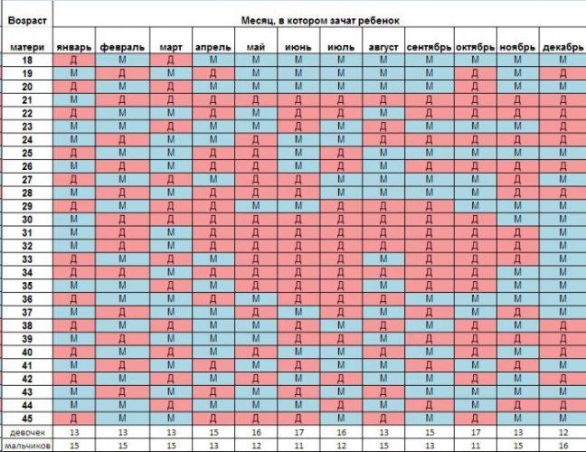 Китайская таблица для определения пола ребенка