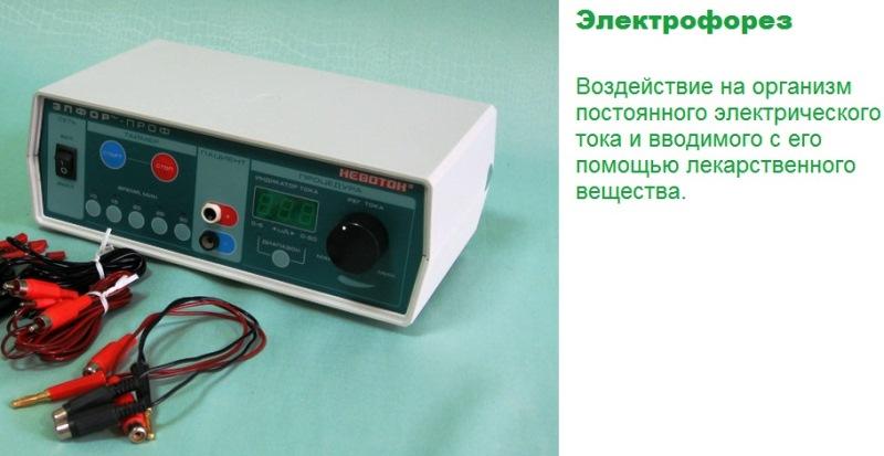 Электрофорез при аднексите